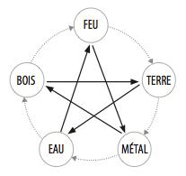 5 elements 1