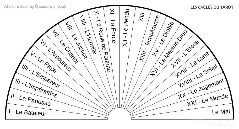 Les cycles du tarot