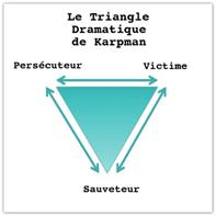 Triangle de karpman 1